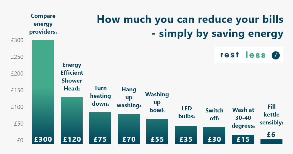 How to save money and energy