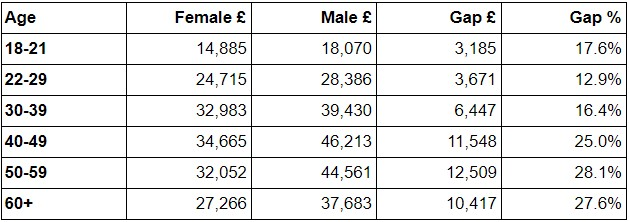 gender pay gap for those in 50s