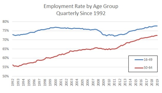Employment Rate by Age Group 2019