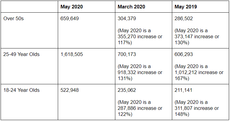 universal credit claims by age group June 2020