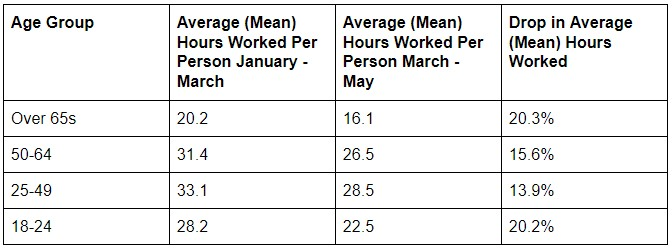 Over 65s See Biggest Drop in Hours Worked Since the Pandemic
