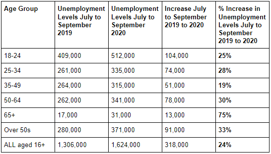 unemployment levels by age group 2020