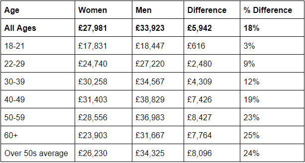 Full Time Annual Salary for Women and Men by Age 2020
