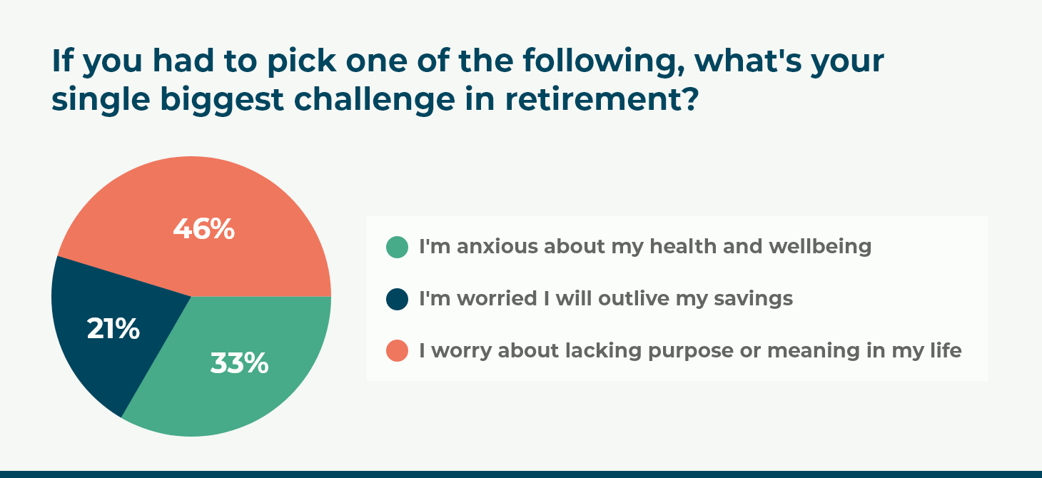 If you had to pick one of the following, what's your single biggest challenge in retirement