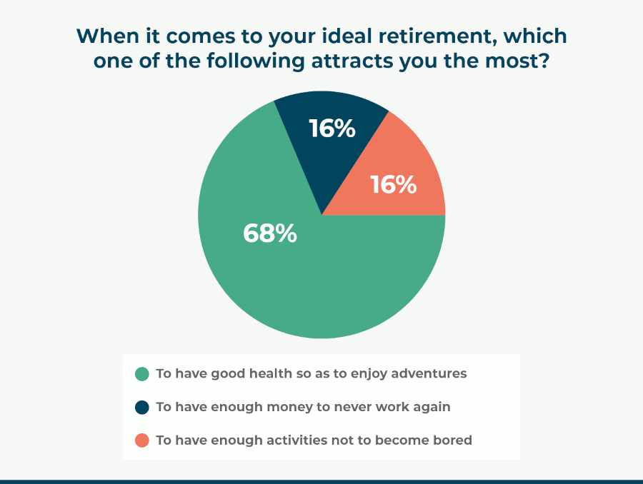 When it comes to your ideal retirement, which one of the following attracts you th