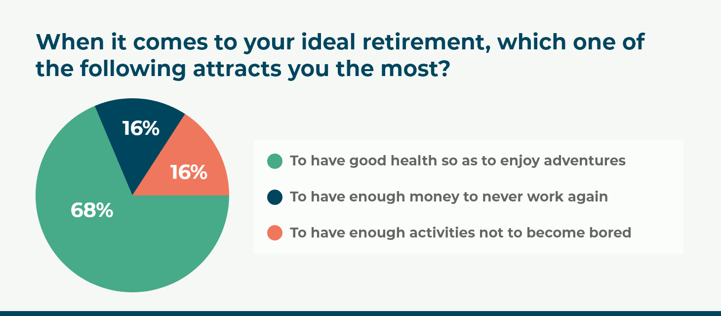 When it comes to your ideal retirement, which one of the following attracts you the most