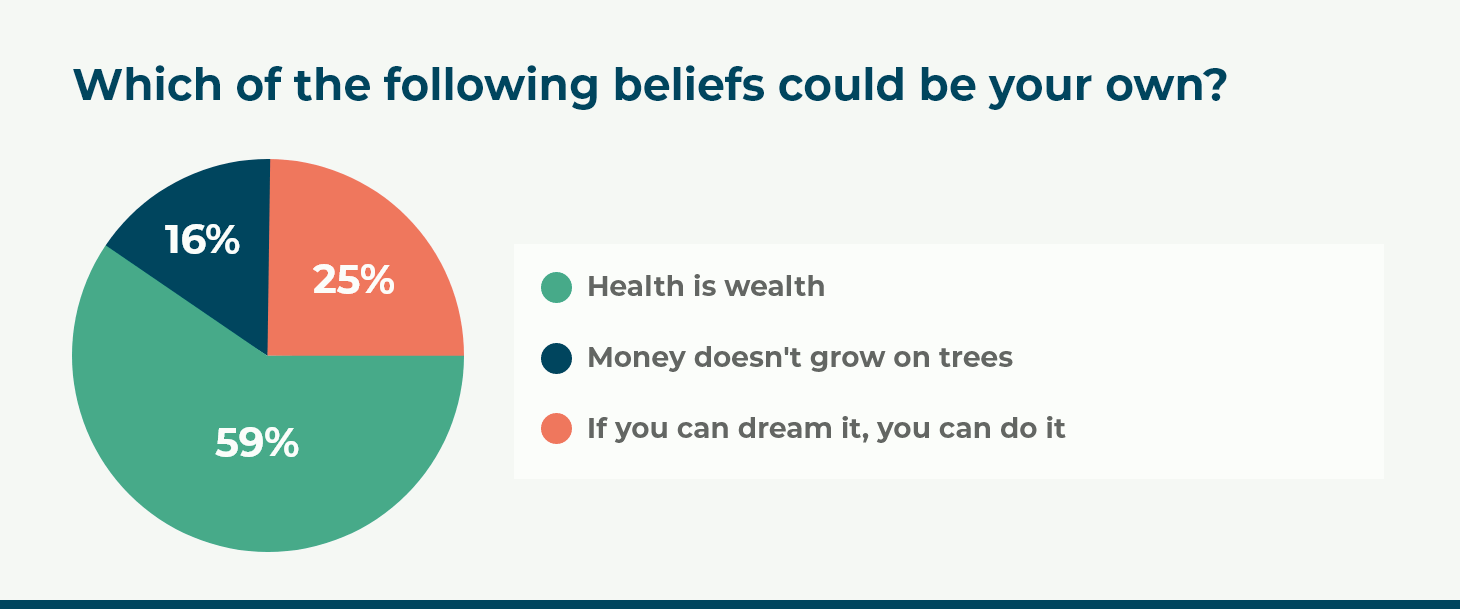 Which of the following beliefs could be your own?