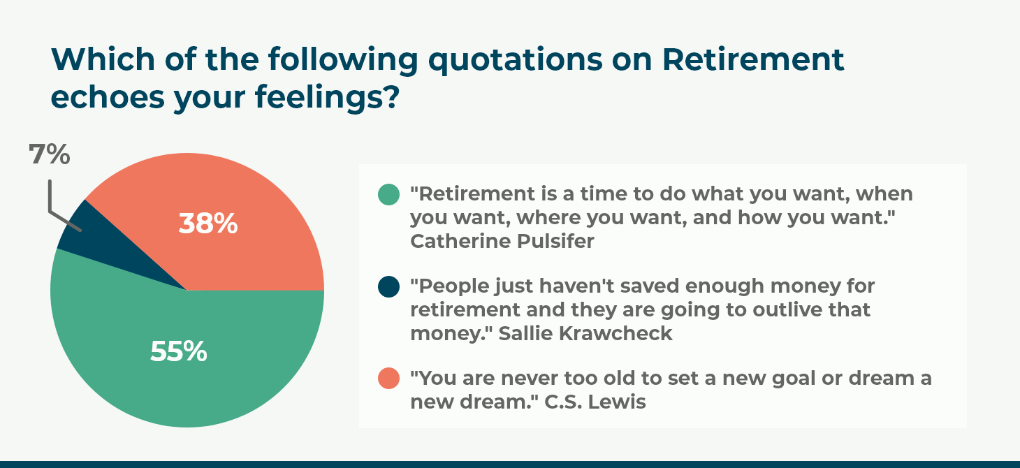 Which of the following quotations on Retirement echoes your feelings?
