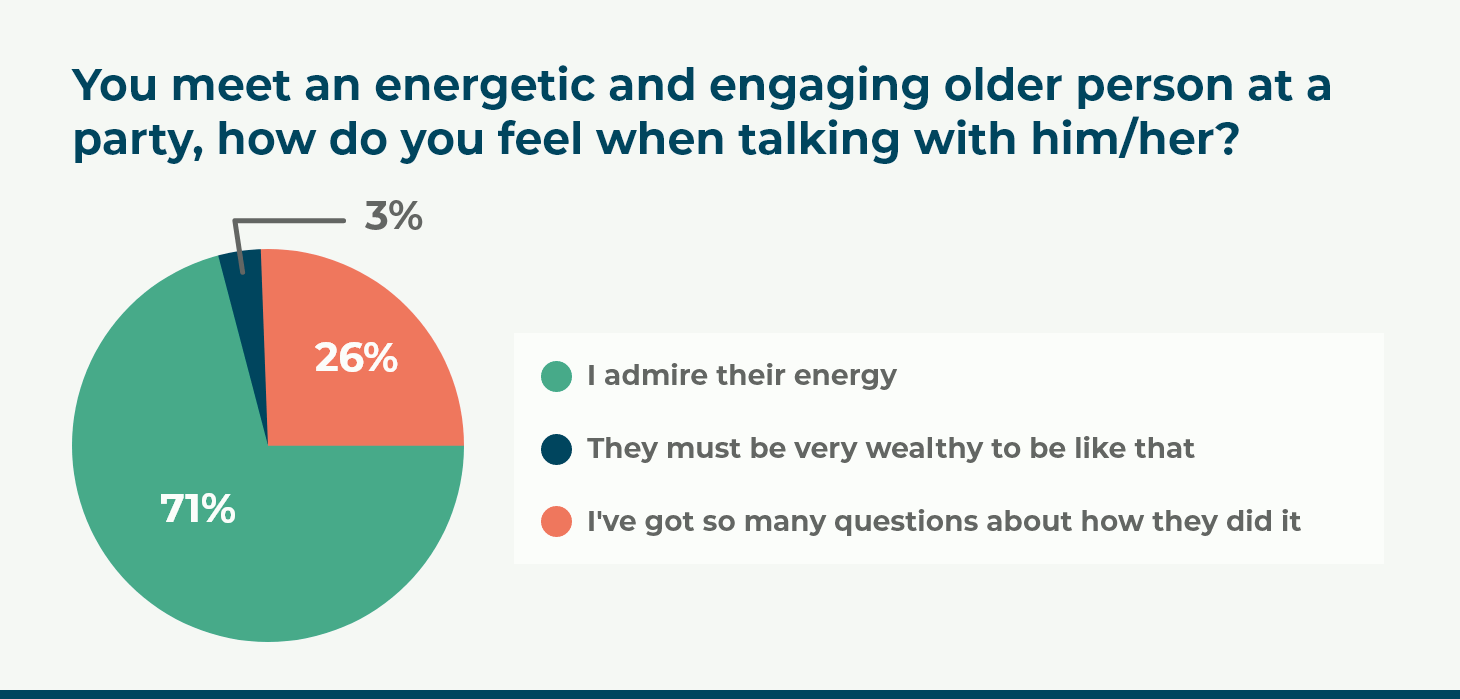 You meet an energetic and engaging older person at a party, how do you feel when talking