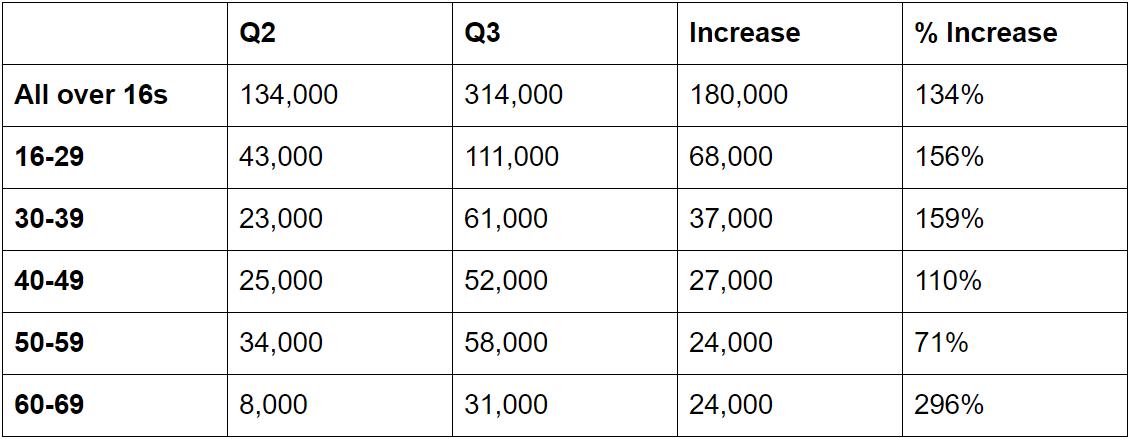 redundacies by age group 2020